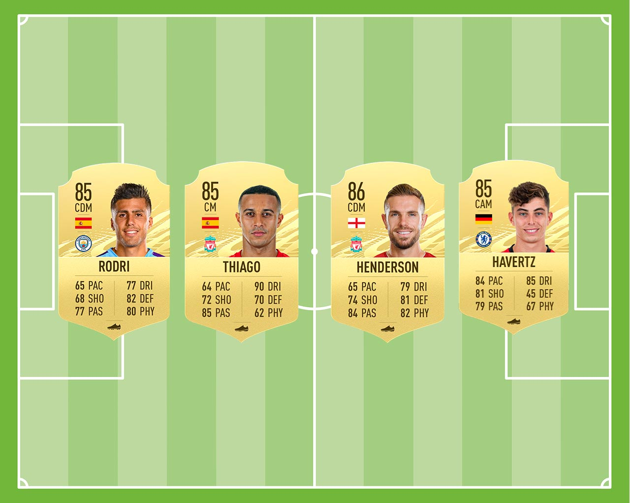 Los mejores centrocampistas de la Premier League en FIFA 21 | Kyaooo