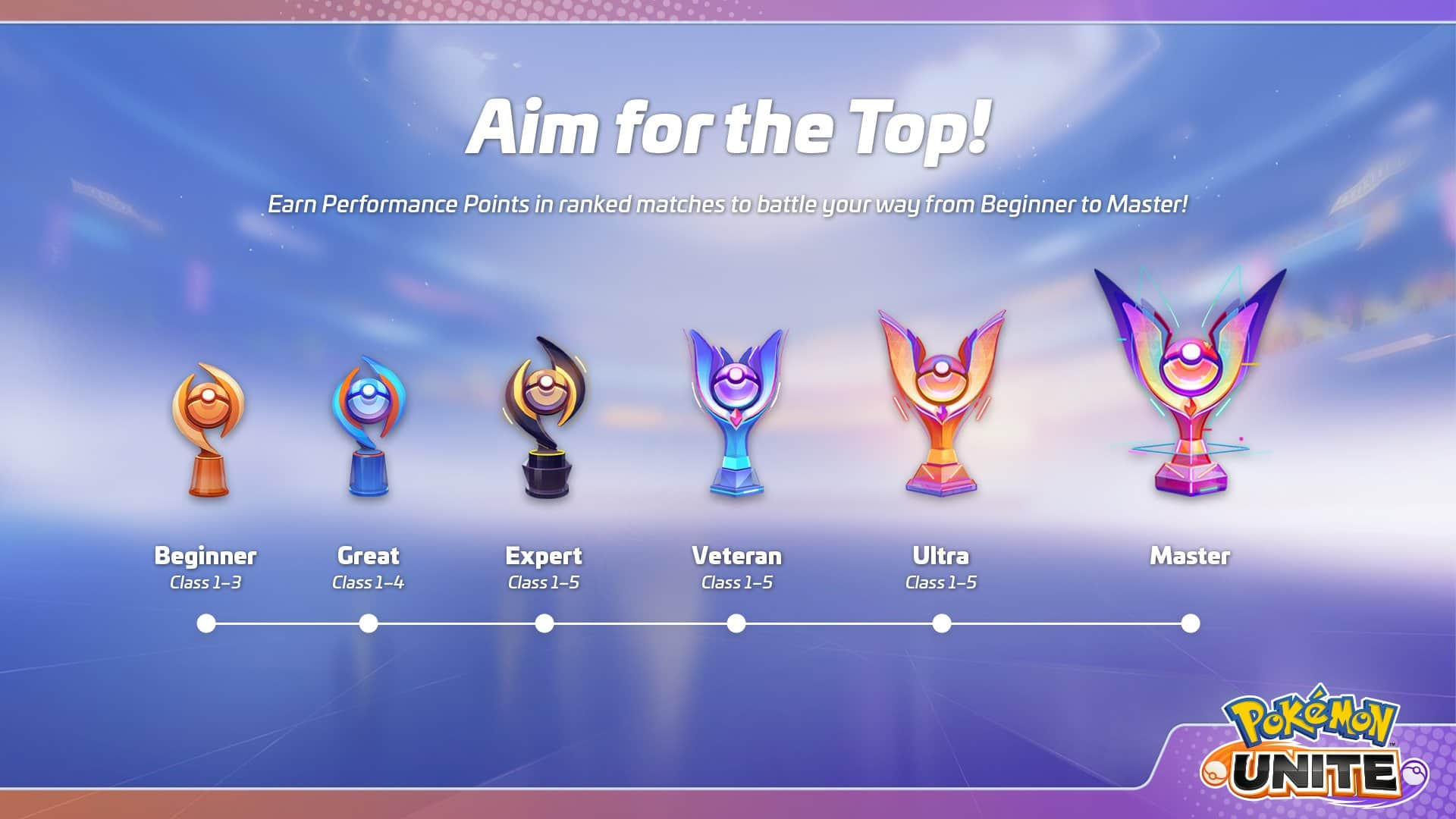Todos los rangos clasificatorios en las ranked de Pokémon Unite | Kyaooo